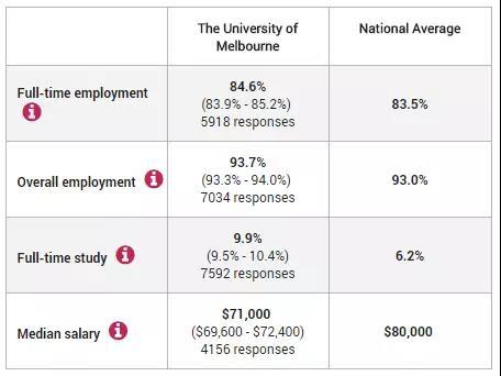 墨尔本大学就业情况
