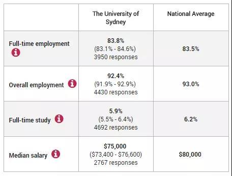 悉尼大学就业情况