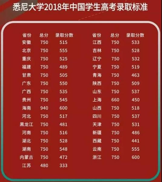 悉尼大学2018年中国学生高考录取标准