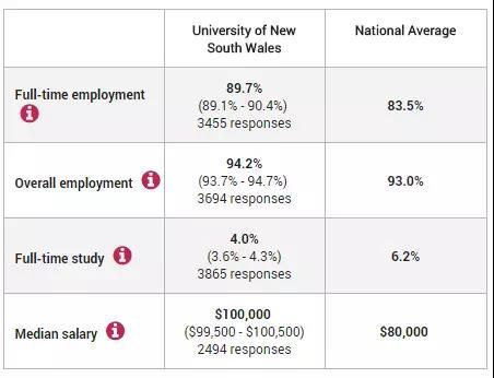 新南威尔士大学就业情况