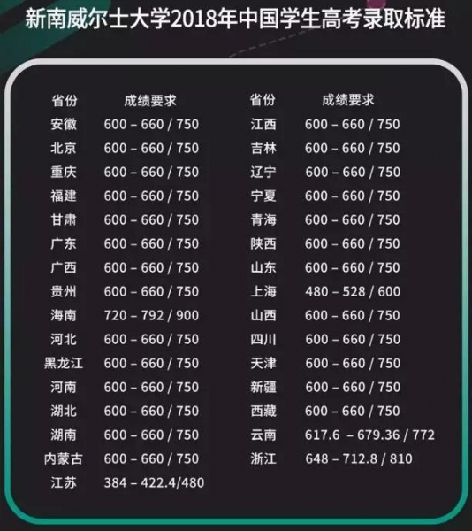新南威尔士大学2018年中国学生高考录取标准