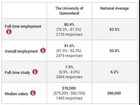 昆士兰大学就业情况