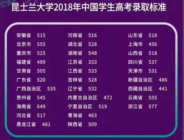 昆士兰大学2018年中国学生高考录取标准