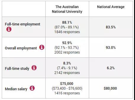 澳洲国立大学就业情况