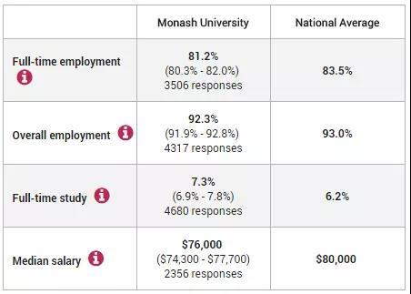 莫纳什大学就业情况