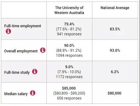 西澳大学就业情况