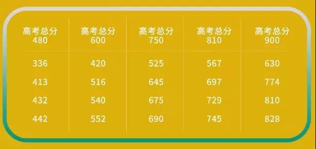 西澳大学2018年中国学生高考录取标准