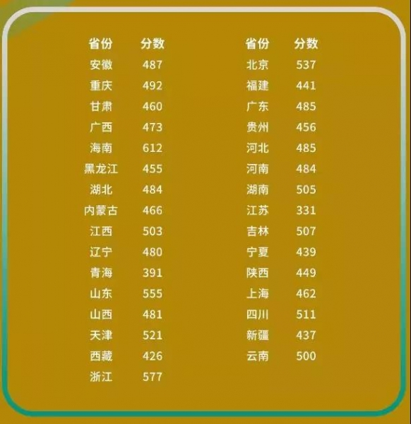 阿德莱德大学2018年中国学生高考录取标准