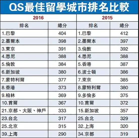QS最佳留学城市排名