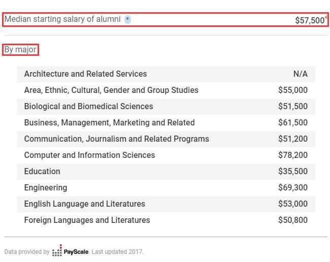 布朗大学毕业生起薪